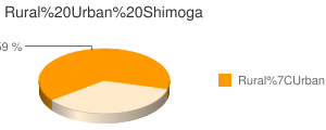Shimoga census population